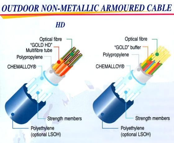 fiber-optic-non-metallic-armoured-cable