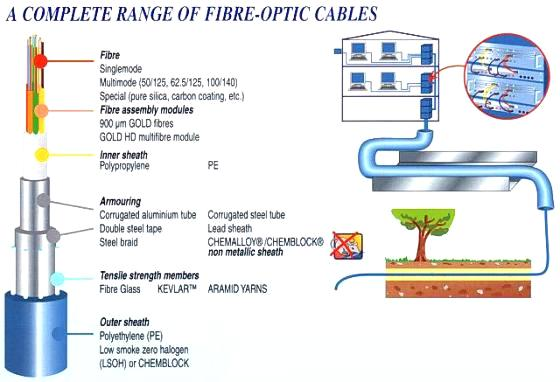 fiber-optic-range