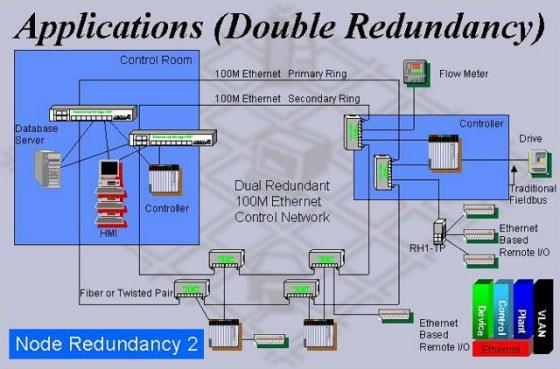 industrial-ethernet-double-ring